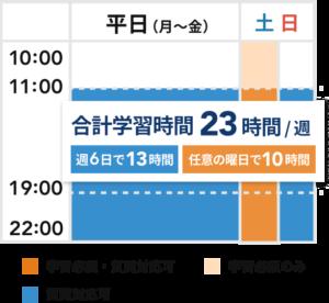 夜間・休日スタイル×オンラインプラン各種スケージュール表